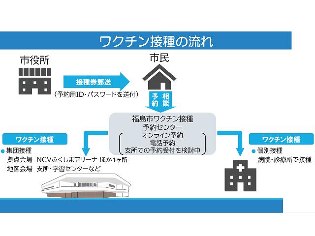 新型コロナワクチン接種の流れ(出典: 福島市公式ホームページ)