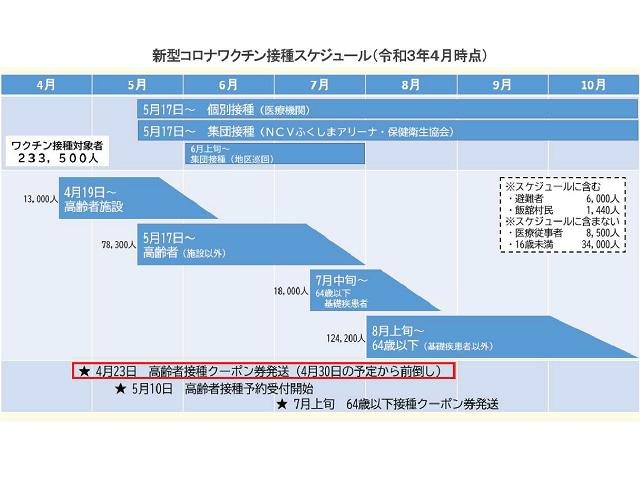 福島市新型コロナワクチン接種スケジュール(令和3年4月時点)