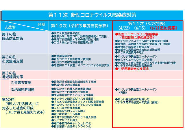 6月市議会定例会議への追加提出議案(出典: 福島市公式ホームページ)