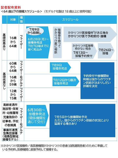 福島市64歳以下の方の新型コロナワクチン接種スケジュール(出典: 福島市公式ホームページ)