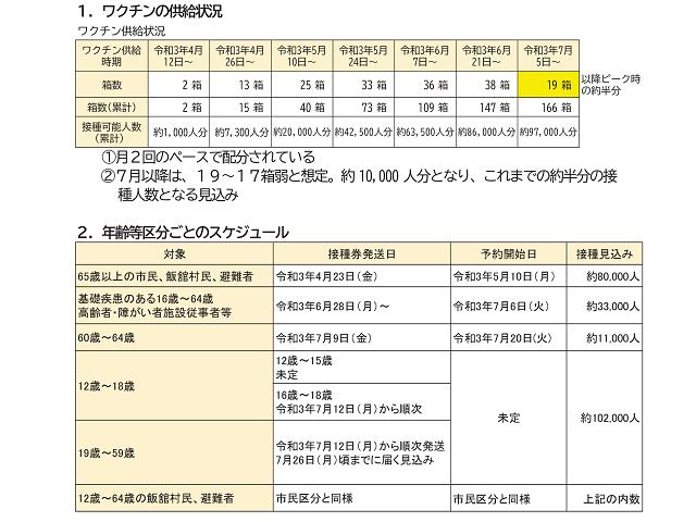 新型コロナワクチン供給減に伴う福島市の接種スケジュール